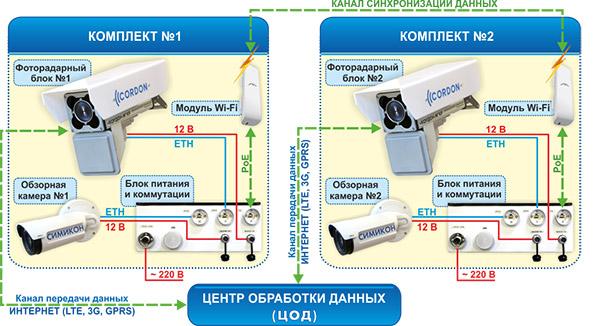 """Комплекс """"КОРДОН-М""""КР"""