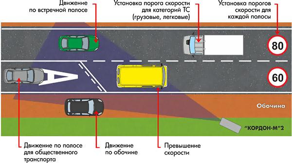 Комплекс КОРДОН-М